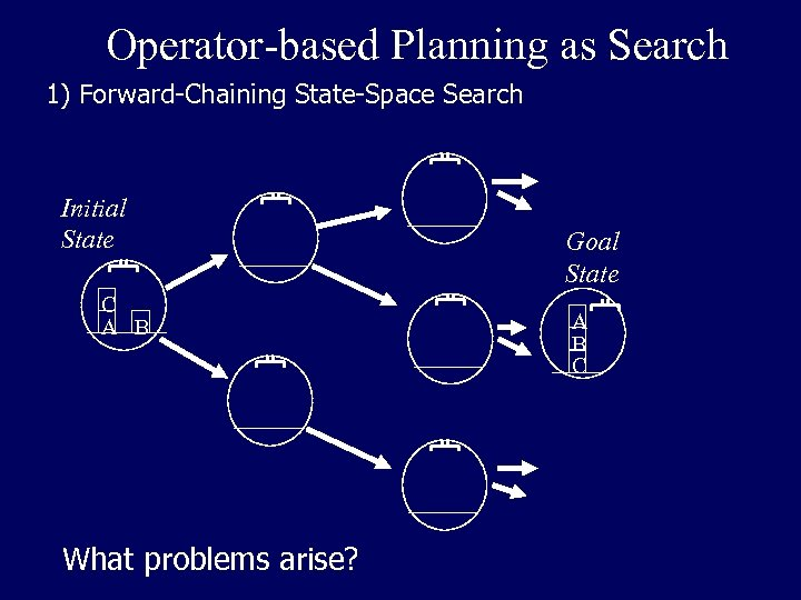 Operator-based Planning as Search 1) Forward-Chaining State-Space Search Initial State C A B What
