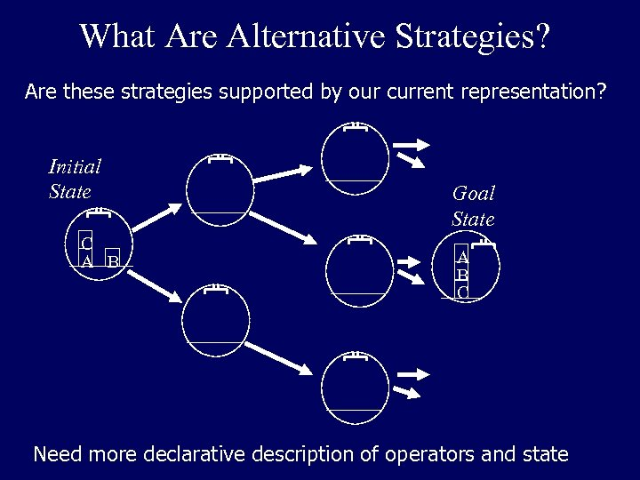 What Are Alternative Strategies? Are these strategies supported by our current representation? Initial State