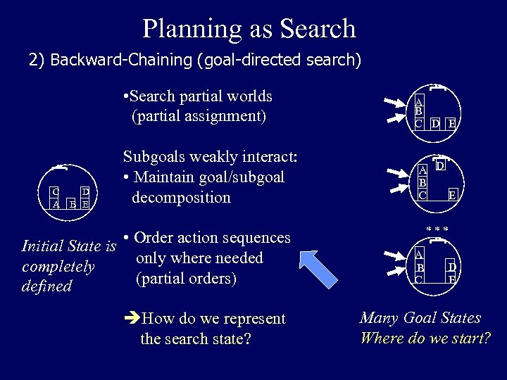 Planning as Search 2) Backward-Chaining (goal-directed search) • Search partial worlds (partial assignment) C