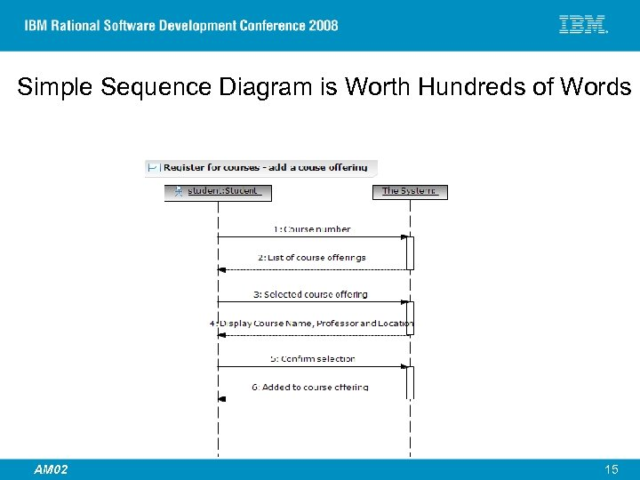 Simple Sequence Diagram is Worth Hundreds of Words © 2007 IBM Corporation AM 02