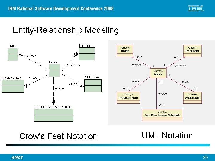 Entity-Relationship Modeling Crow's Feet Notation UML Notation © 2007 IBM Corporation AM 02 25