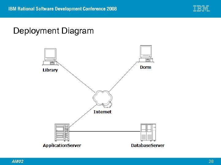 Deployment Diagram © 2007 IBM Corporation AM 02 28