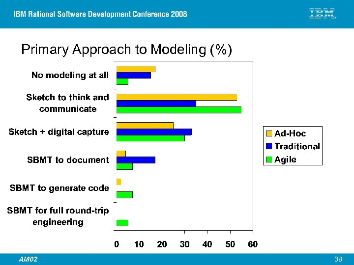 Primary Approach to Modeling (%) © 2007 IBM Corporation AM 02 38