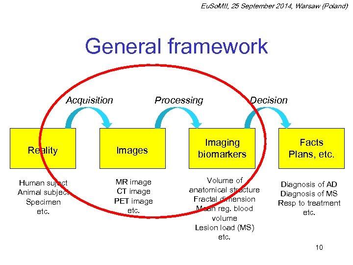 Eu. So. MII, 25 September 2014, Warsaw (Poland) General framework Acquisition Processing Reality Images