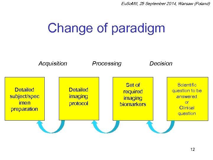 Eu. So. MII, 25 September 2014, Warsaw (Poland) Change of paradigm Acquisition Detailed subject/spec