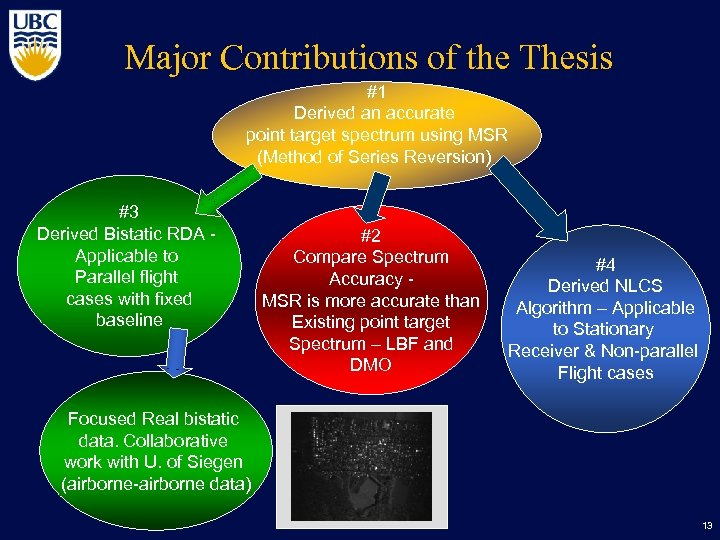Major Contributions of the Thesis #1 Derived an accurate point target spectrum using MSR