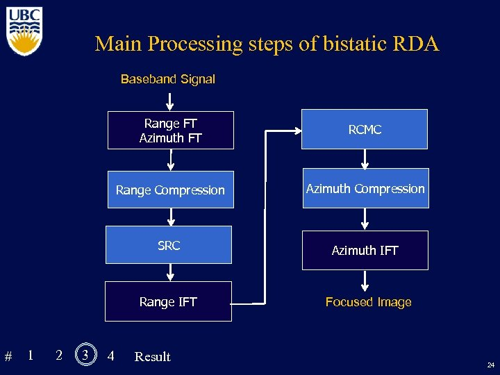 Main Processing steps of bistatic RDA Baseband Signal Range FT Azimuth FT Range Compression