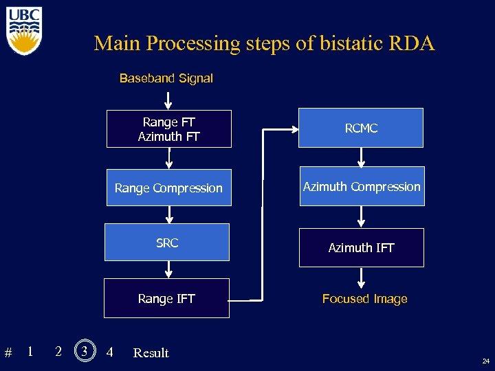 Main Processing steps of bistatic RDA Baseband Signal Range FT Azimuth FT Range Compression