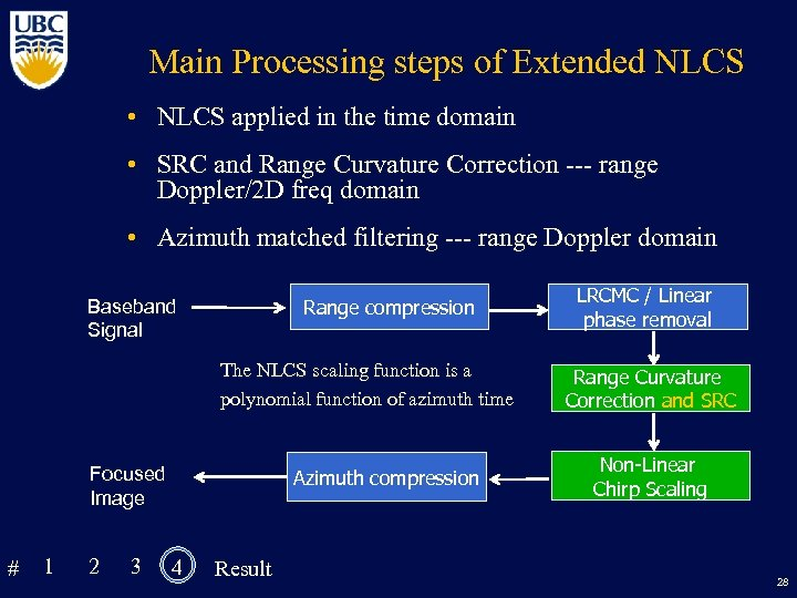 Main Processing steps of Extended NLCS • NLCS applied in the time domain •