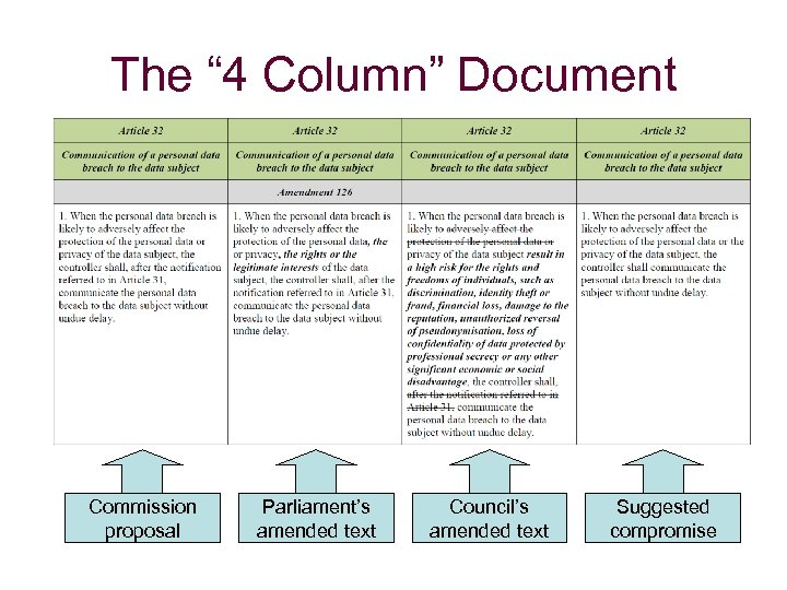 """The """" 4 Column"""" Document Commission proposal Parliament's amended text Council's amended text Suggested"""