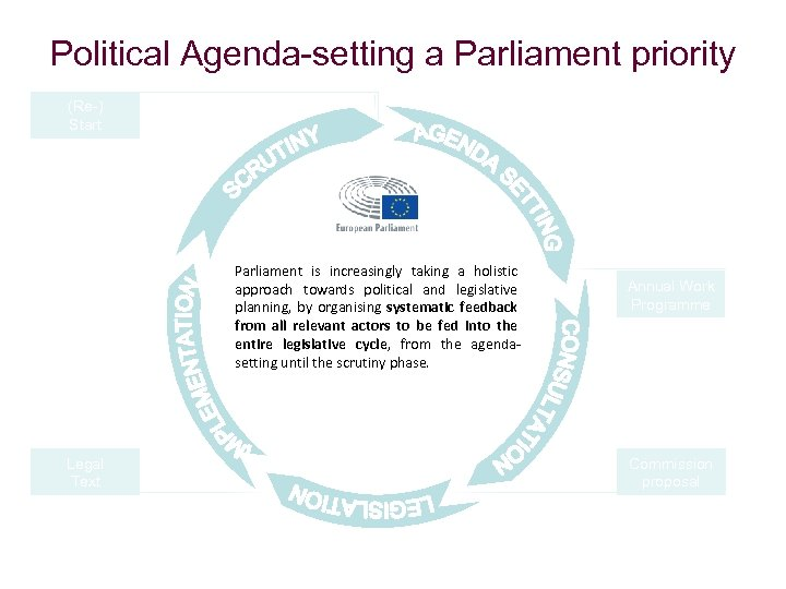 Political Agenda-setting a Parliament priority (Re-) Start Parliament is increasingly taking a holistic approach