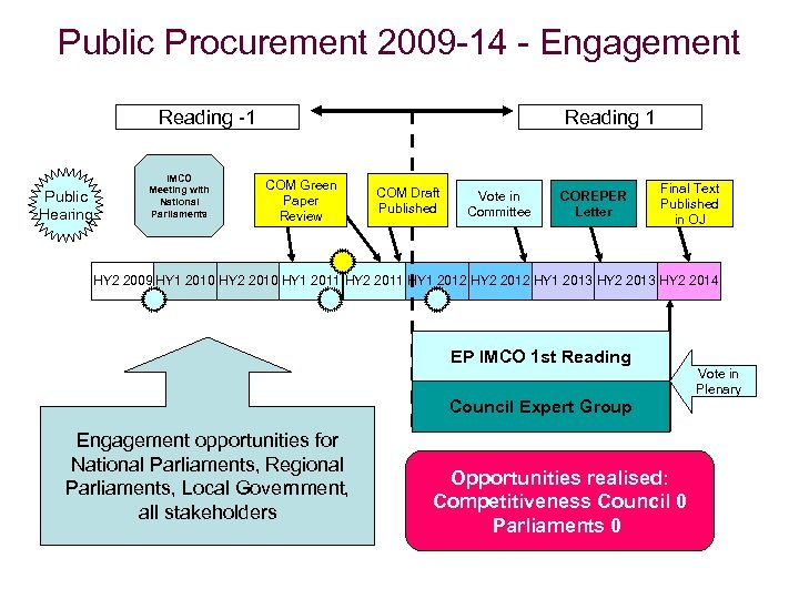 Public Procurement 2009 -14 - Engagement Reading -1 Public Hearing IMCO Meeting with National