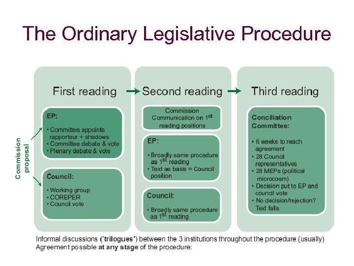 The Ordinary Legislative Procedure