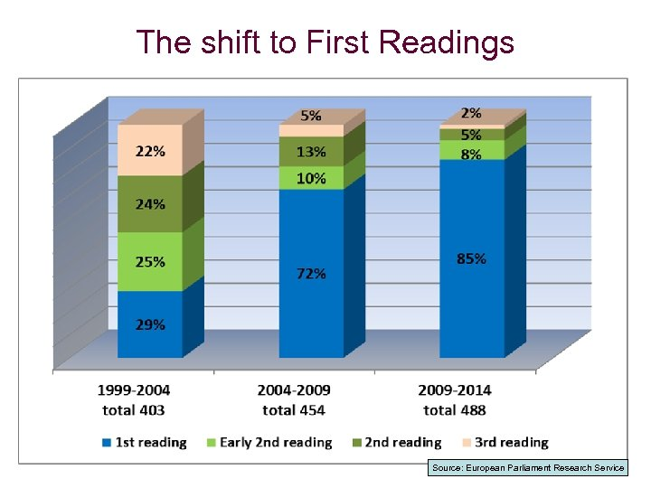 The shift to First Readings Source: European Parliament Research Service