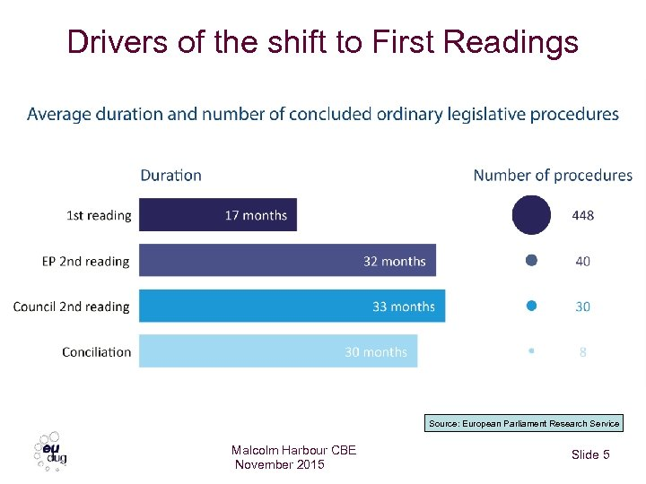 Drivers of the shift to First Readings Source: European Parliament Research Service Malcolm Harbour