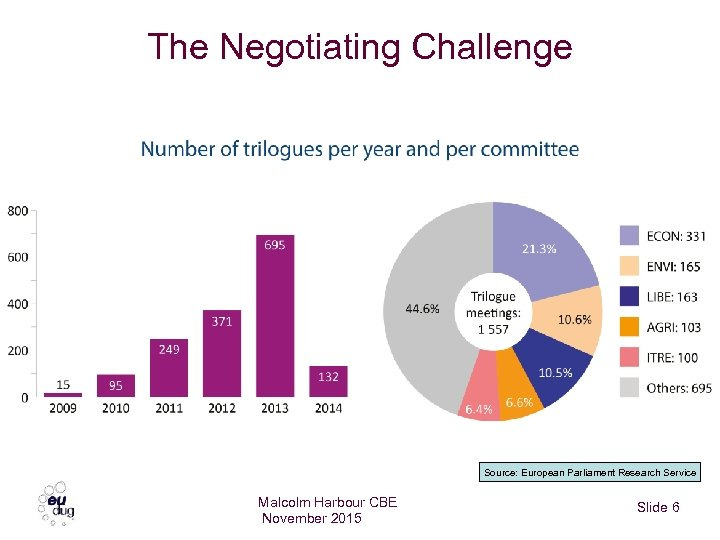 The Negotiating Challenge Source: European Parliament Research Service Malcolm Harbour CBE November 2015 Slide
