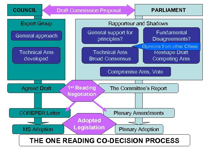 COUNCIL Draft Commission Proposal Expert Group General approach PARLIAMENT Rapporteur and Shadows General support