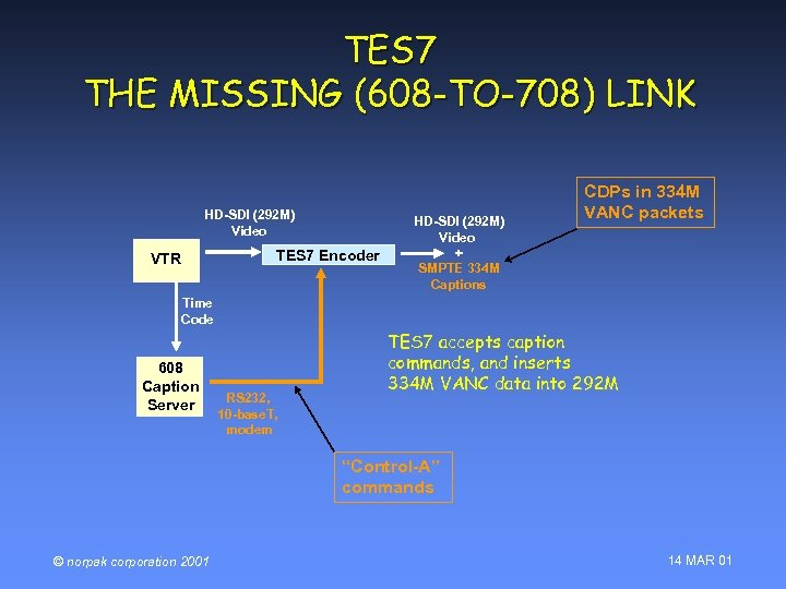 TES 7 THE MISSING (608 -TO-708) LINK HD-SDI (292 M) Video TES 7 Encoder
