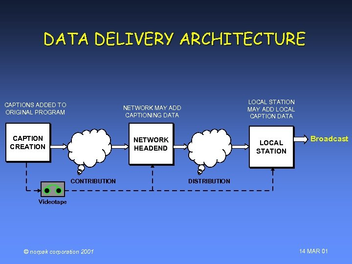DATA DELIVERY ARCHITECTURE CAPTIONS ADDED TO ORIGINAL PROGRAM LOCAL STATION MAY ADD LOCAL CAPTION