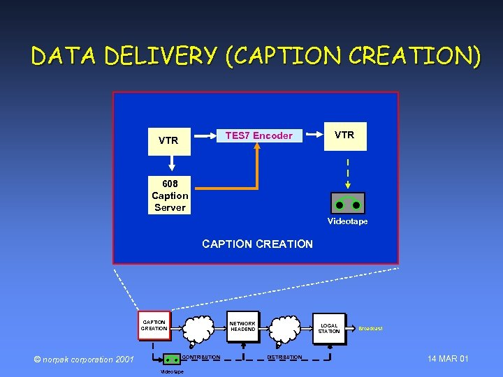 DATA DELIVERY (CAPTION CREATION) TES 7 Encoder VTR 608 Caption Server Videotape CAPTION CREATION