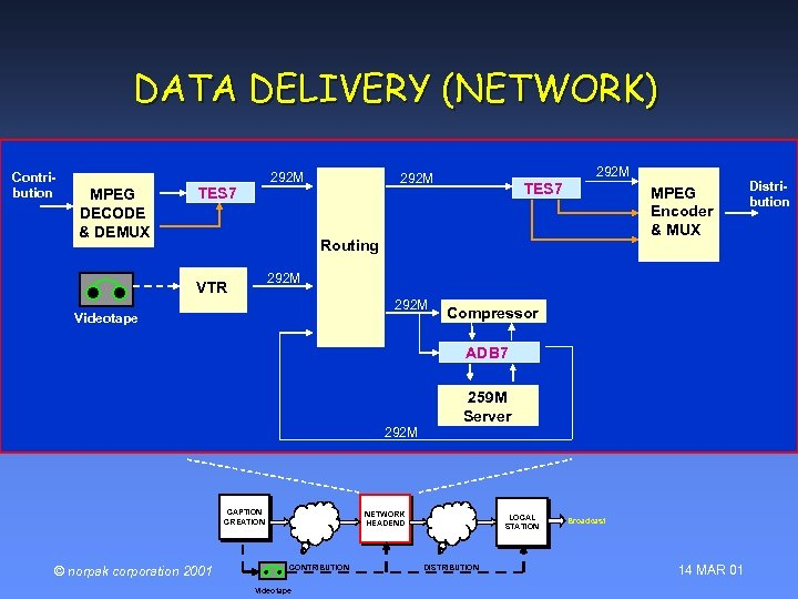 DATA DELIVERY (NETWORK) Contribution MPEG DECODE & DEMUX 292 M TES 7 MPEG Encoder