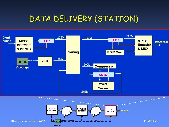 DATA DELIVERY (STATION) Distribution MPEG DECODE & DEMUX 292 M TES 7 Routing PSIP