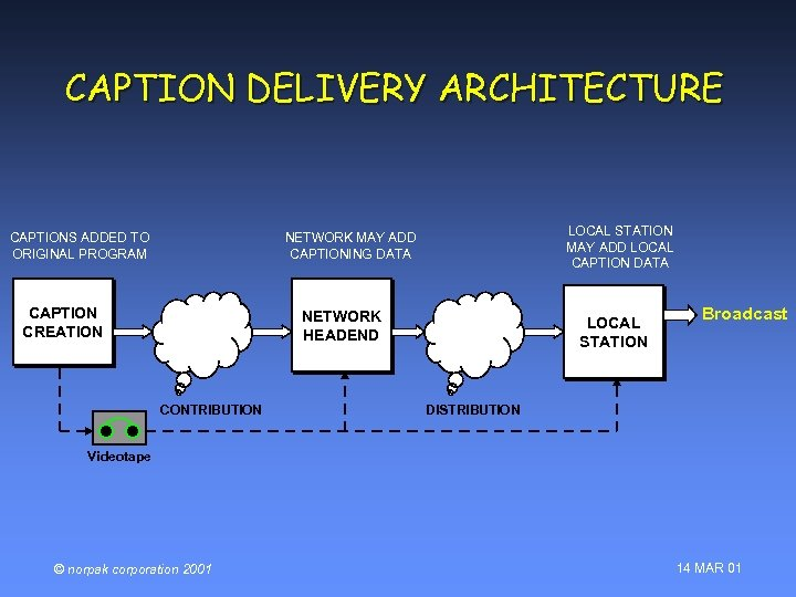 CAPTION DELIVERY ARCHITECTURE CAPTIONS ADDED TO ORIGINAL PROGRAM LOCAL STATION MAY ADD LOCAL CAPTION