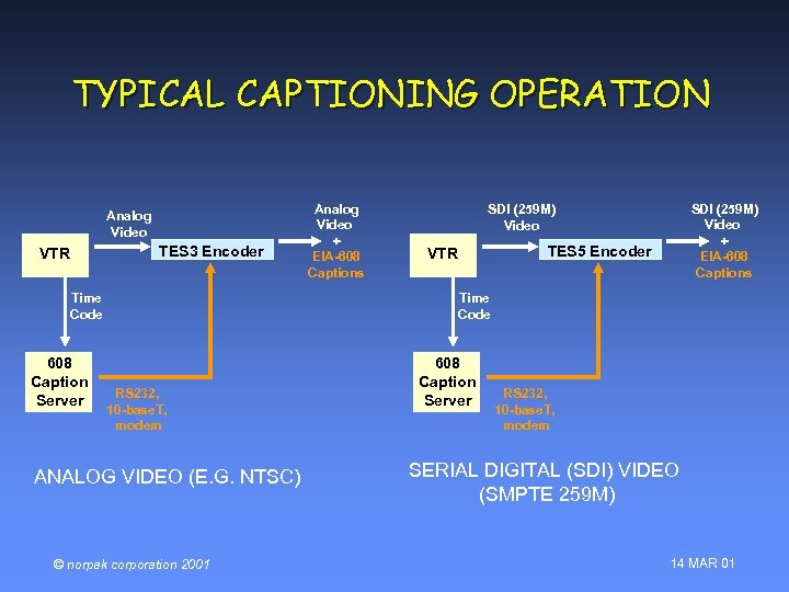 TYPICAL CAPTIONING OPERATION Analog Video TES 3 Encoder VTR Time Code 608 Caption Server