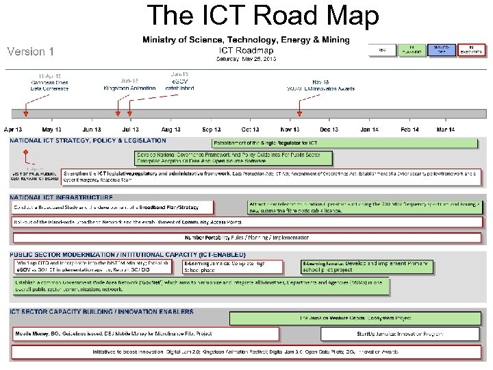The ICT Road Map