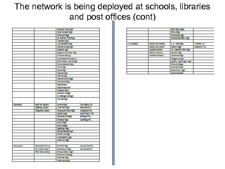 The network is being deployed at schools, libraries and post offices (cont)