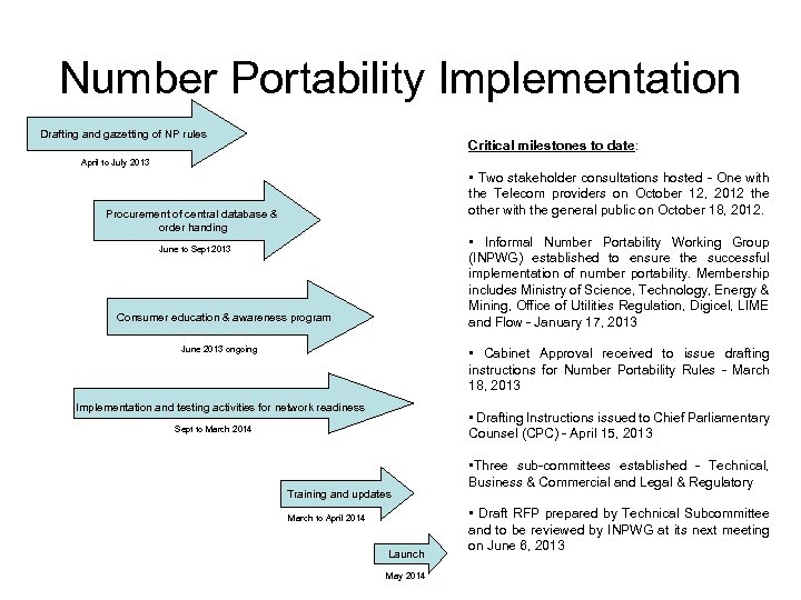 Number Portability Implementation Drafting and gazetting of NP rules Critical milestones to date: April