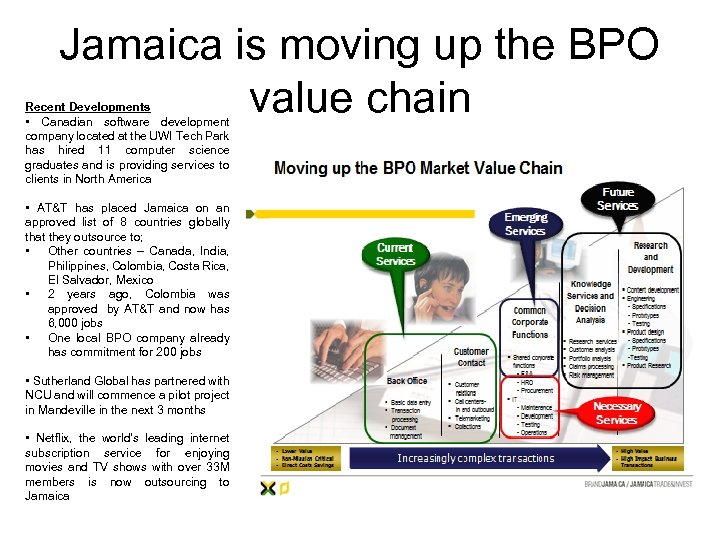 Jamaica is moving up the BPO value chain Recent Developments • Canadian software development