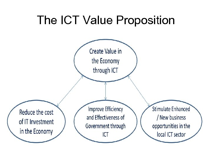 The ICT Value Proposition