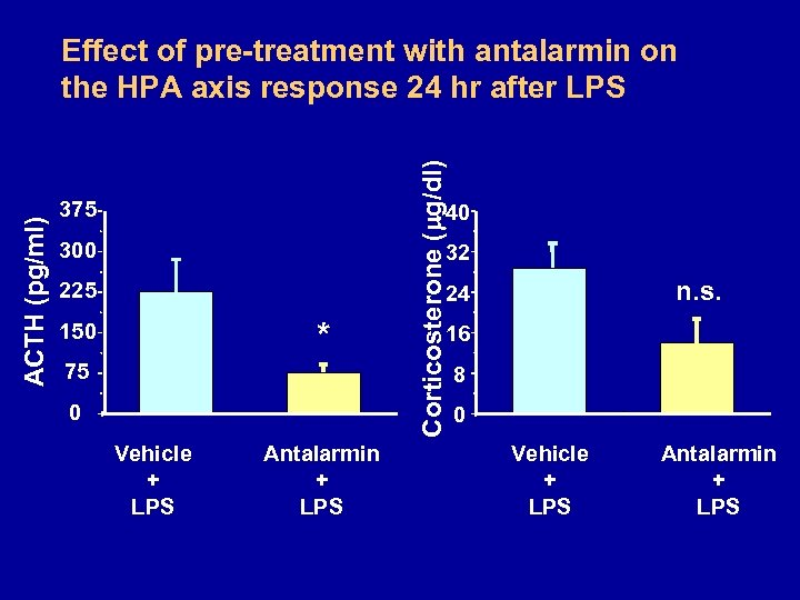 375 Corticosterone ( g/dl) ACTH (pg/ml) Effect of pre-treatment with antalarmin on the HPA