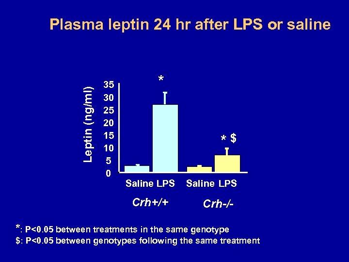 Leptin (ng/ml) Plasma leptin 24 hr after LPS or saline 35 30 25 20