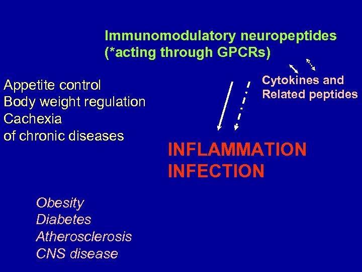 Immunomodulatory neuropeptides (*acting through GPCRs) Appetite control Body weight regulation Cachexia of chronic diseases