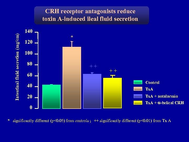 Intestinal fluid secretion (mg/cm) CRH receptor antagonists reduce toxin A-induced ileal fluid secretion 140