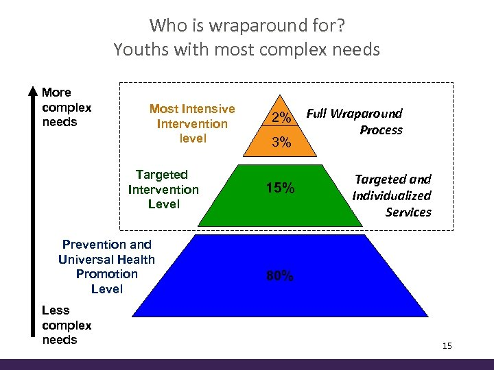 Who is wraparound for? Youths with most complex needs More complex needs Most Intensive