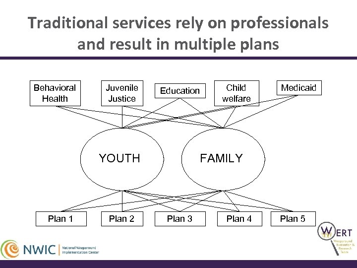 Traditional services rely on professionals and result in multiple plans Behavioral Health Juvenile Justice
