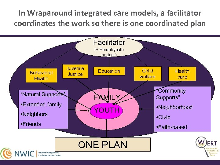 In Wraparound integrated care models, a facilitator coordinates the work so there is one