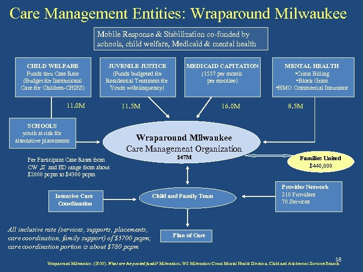 Care Management Entities: Wraparound Milwaukee Mobile Response & Stabilization co-funded by schools, child welfare,