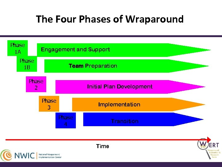 The Four Phases of Wraparound Phase 1 A Engagement and Support Phase 1 B