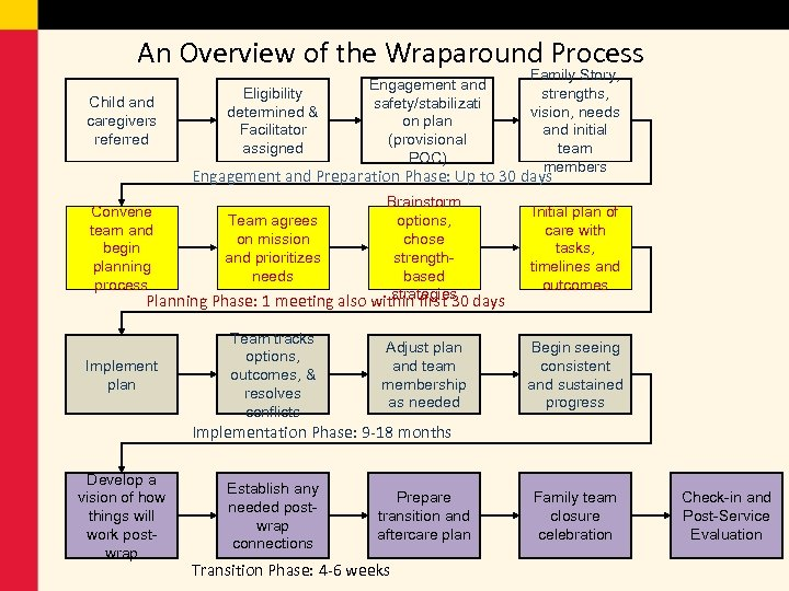 An Overview of the Wraparound Process Child and caregivers referred Eligibility determined & Facilitator