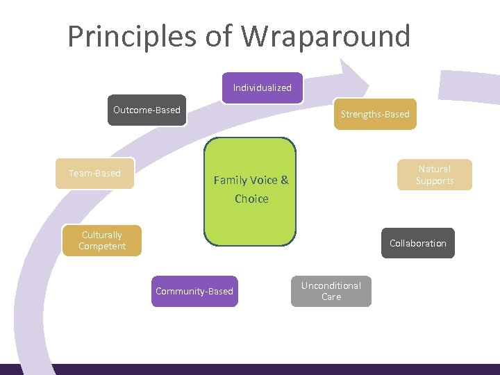 Principles of Wraparound Individualized Outcome-Based Team-Based Strengths-Based Natural Supports Family Voice & Choice Culturally