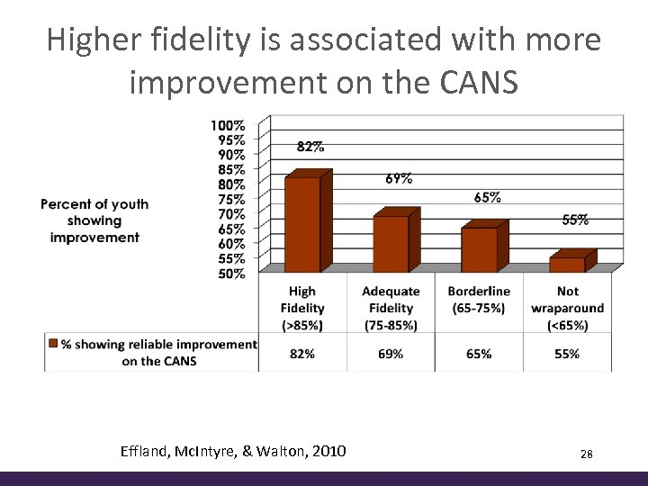 Higher fidelity is associated with more improvement on the CANS Effland, Mc. Intyre, &
