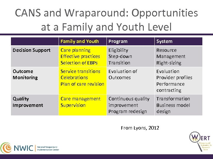 CANS and Wraparound: Opportunities at a Family and Youth Level Family and Youth Program