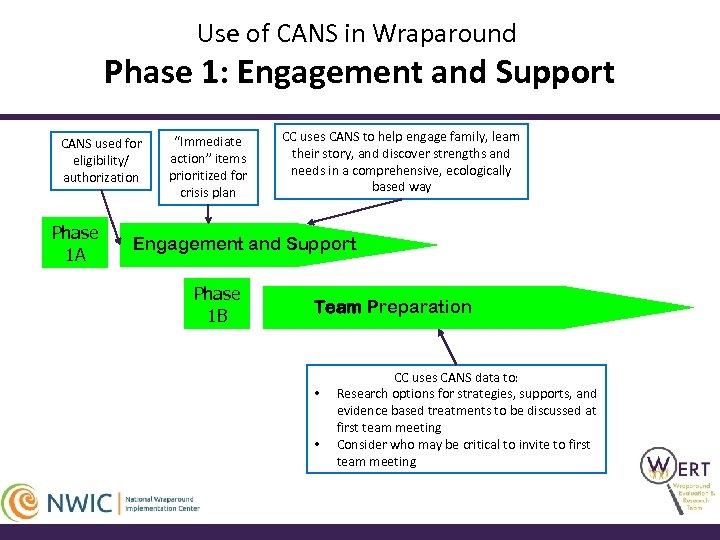 Use of CANS in Wraparound Phase 1: Engagement and Support CANS used for eligibility/