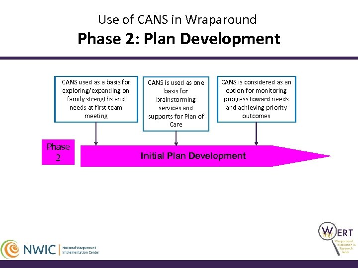 Use of CANS in Wraparound Phase 2: Plan Development CANS used as a basis