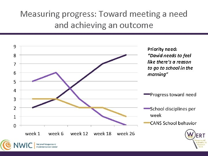 """Measuring progress: Toward meeting a need and achieving an outcome Priority need: """"David needs"""