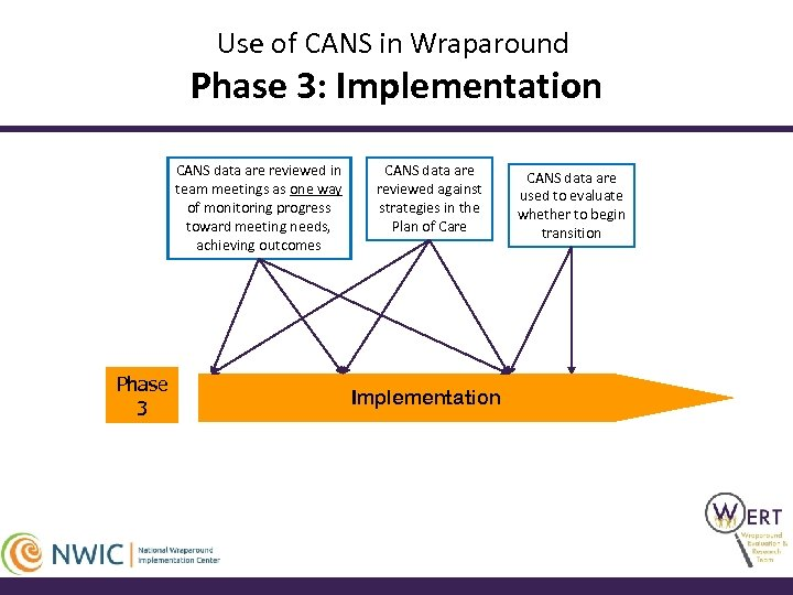 Use of CANS in Wraparound Phase 3: Implementation CANS data are reviewed in team